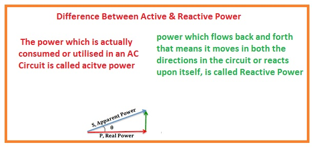 Difference Between Active & Reactive Power