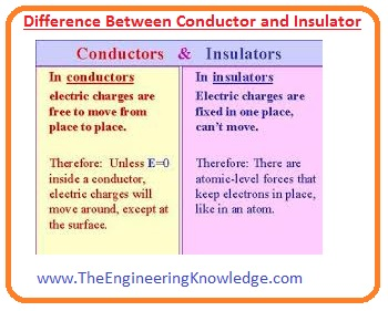 Difference Between Conductor and Insulator insulator conductor what is insulator what is conductor comparison between insulator and conductor