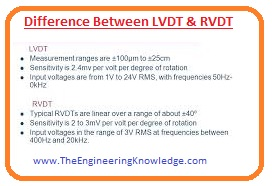 Comparison between LVDT and RVDT,What is RVDT, What is LVDT, RVDT, LVDT, Difference Between LVDT & RVDT