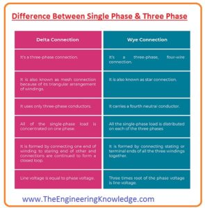 Difference Between Single Phase & Three Phase single phase three phase what is single phase what is three phase
