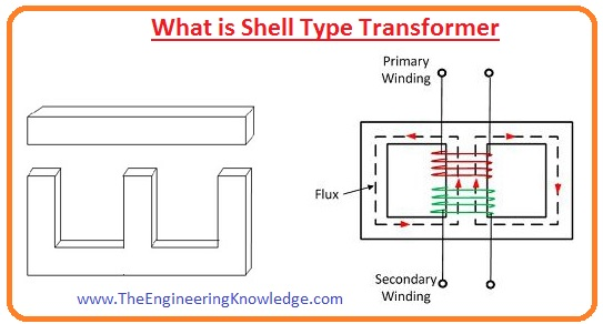 Difference Between Core Type and Shell Type Transformer, core type transformer, shell type transformer, what is shell type transformer, what is core type transformer