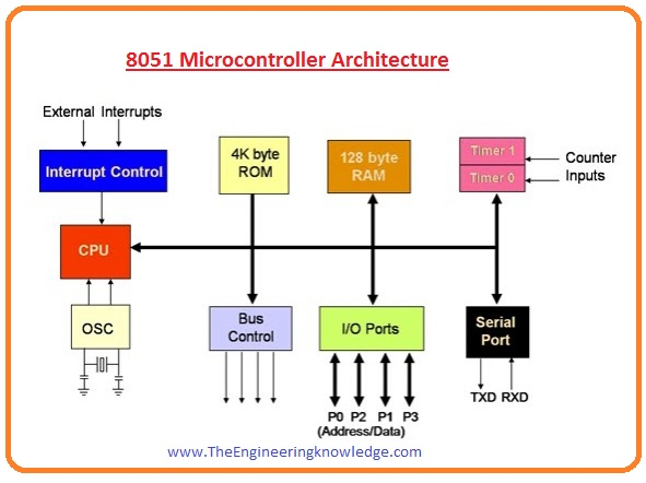 Applications of 8051 Microcontroller 8051 Microcontroller Architecture Pinout of 8051 Microcontroller Introduction to 8051 Microcontroller