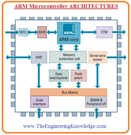 Introduction to ARM Microcontroller, ARM Microcontroller pinout, ARM Microcontroller features, ARM Microcontroller application, ARM Microcontroller