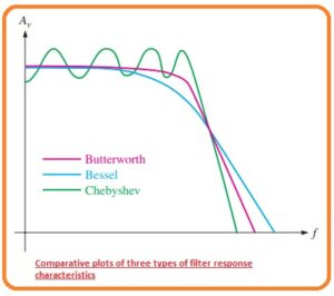 What is Critical Frequency and Roll-Off Rate What is Damping Factor What is Bessel Characteristic Chebyshev Characteristic Butterworth Characteristic Describe Three Types of Filter Response Characteristics