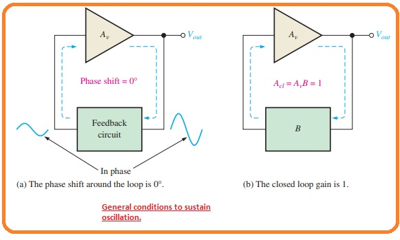 What is Start-Up Conditions Conditions Required for Oscillation What is Positive Feedback Feedback Oscillators Principle Relaxation Oscillators Feedback Oscillator The basic oscillator concept showing three common types of output waveforms: sine wave, square wave, and sawtooth.