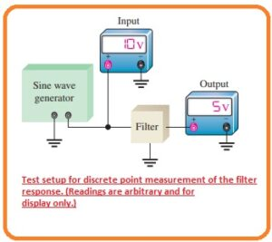 State-Variable Band-Stop Filter Multiple-Feedback Band-Stop Filter Swept Frequency Measurement Discrete Point Measurement Test setup for discrete point measurement of the filter response. (Readings are arbitrary and for display only.)
