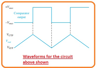Waveforms for the circuit