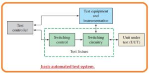 Measurement of Current Measurement of Current Fixtures of Test Discuss Fundamental Concepts of Automated Testing basic automated test system.