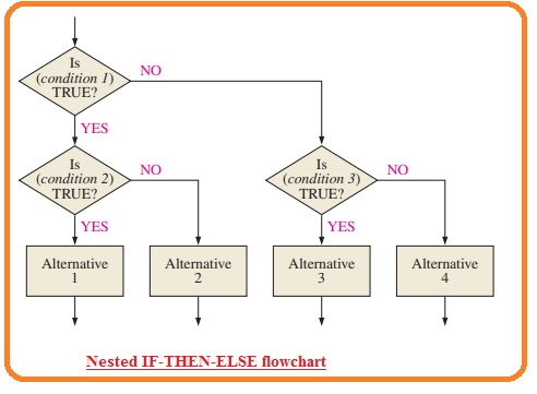 Nested IF-THEN-ELSE flowchart