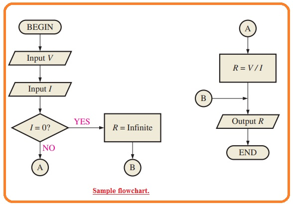 What is Pseudocode What is Flowcharts flowchart symbols Programming Languages and Instructions