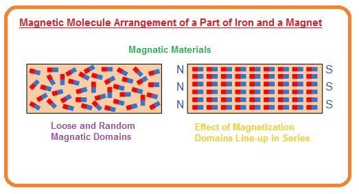 Main Cause of Magnetism What is Magnitude of Magnetism Magnetic Field of Like and Unlike Poles Lines of Force from a Bar Magnets Magnetic Field What is Magnetic Flux Magnetic Molecule Arrangement of a Part of Iron and a Magnet What Is Magnetism? | Magnetic Fields & Magnetic Force
