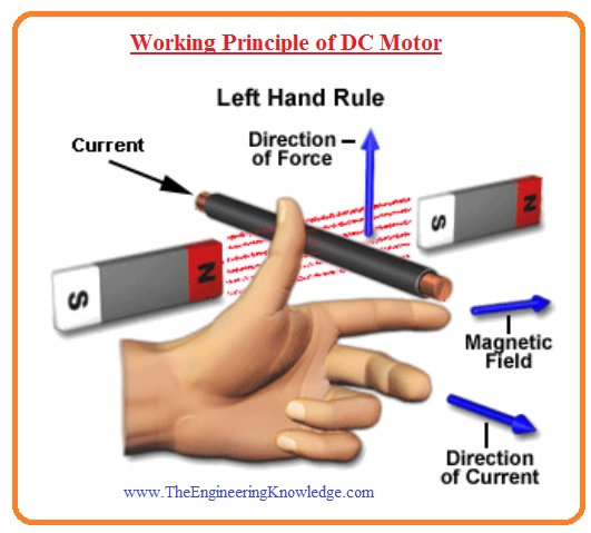 Types of DC Motor application of dc motor working of dc motor advantage of dc motor uses of dc motor disadvantages of dc motor dc motorField Winding of DC Motor Construction of DC Motor Working Principle of DC Motor Magnetization Curve of DC Motor Equivalent Circuit of DC Motor Introduction to DC Motor