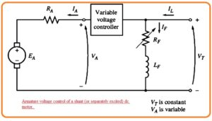 Changing Armature Resistance Changing field resistance Speed Control of Shunt DC Motors