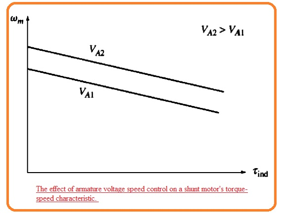 The effect of armature voltage speed control on a shunt motor's torque-speed characteristic.