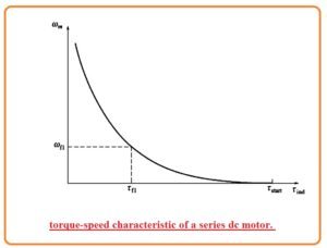 DC Series Motor Disadvantages DC Series Motor Advantages peed Control of DC Series Motors DC Series Motor Circuit Diagram Components used in DC Series Motor What is DC Series Motor? DC Series Motor Working and Its Application