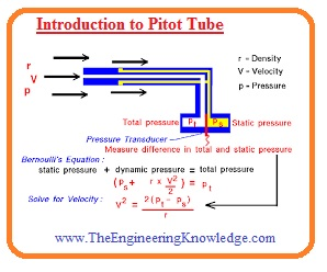 Pitot Tube, Working, Advantages and Disadvantages