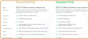 Comparison between Advanced PCB and Standard PCB