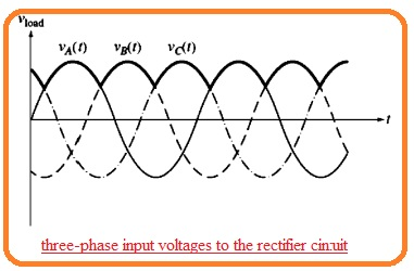 three-phase input voltages to the rectifier circcuit