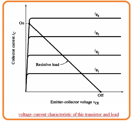voltage-current characteristic of this transistor and load