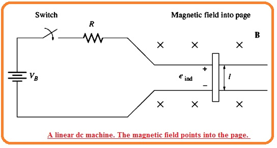 A linear dc machine. The magnetic field points into the page.