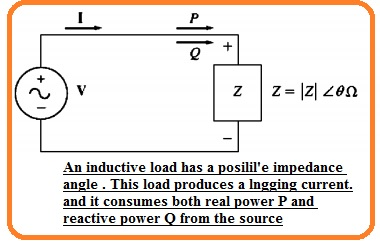 An inductive load