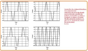 What is Harmonic Problems and its Solution