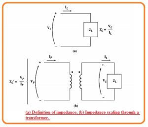 Definition of impedance.