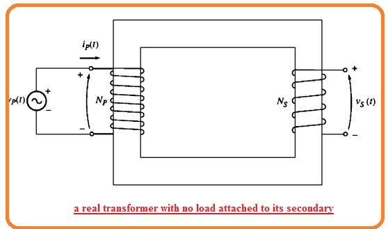a real transformer with no load attached to its secondary