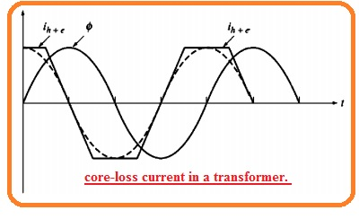 core-loss current in a transformer.