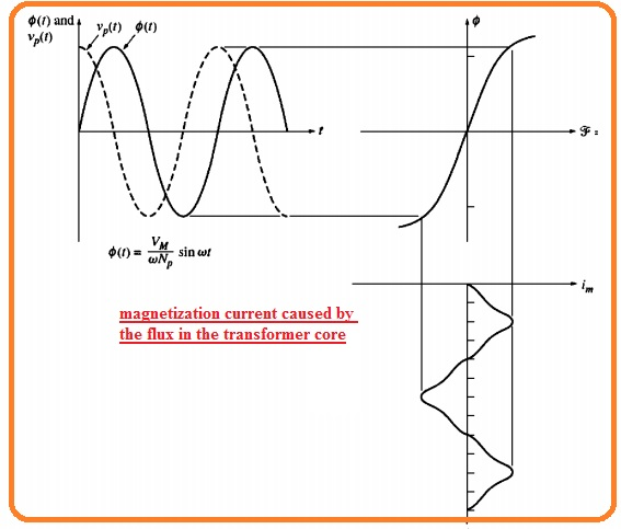 magnetization current caused by the flux in the transformer core
