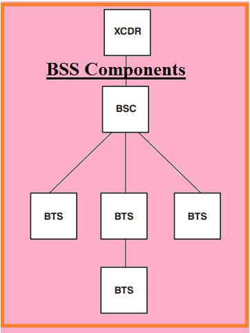 BSS Components