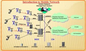 Introduction to Mobile Network