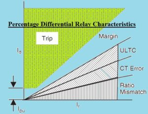 Percentage Differential Relay Characteristics