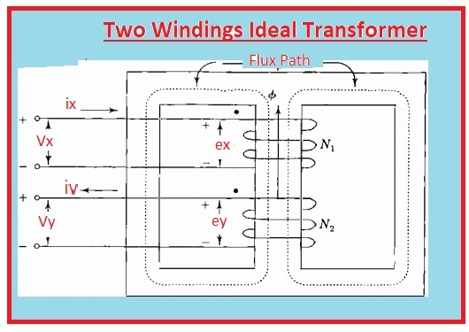 Introduction to Ideal Transformer, Working, Phasor Diagram, & Circuit Ideal Transformer Model Definition of Ideal Transformer Ideal Transformer: What is it? Two Windings Ideal Transformer