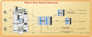 What is Base Station Subsystem
