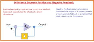 Difference Between Positive and Negative Feedback
