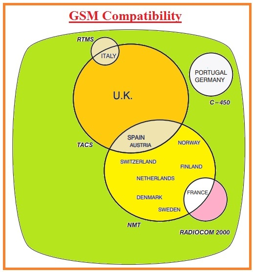 gsm compatibility