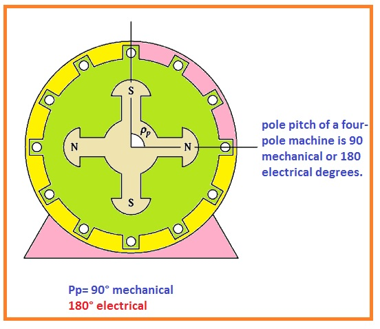 pole pitch of a four-pole machine is 90 mechanical or 180 electrical degrees.