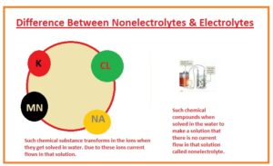 Difference Between Nonelectrolytes & Electrolytes