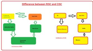Difference between RISC and CISC